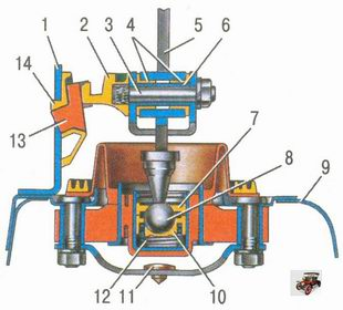 схема регулировки положения рычага переключения передач Лада Приора ВАЗ 2170