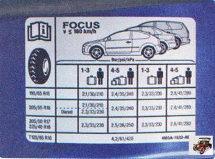 наклейка на которой указано давление воздуха в шинах