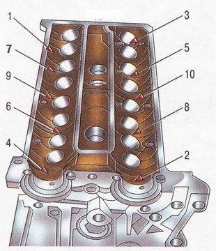 Порядок ослабления затяжки болтов крепления головки блока цилиндров Форд Фокус 2