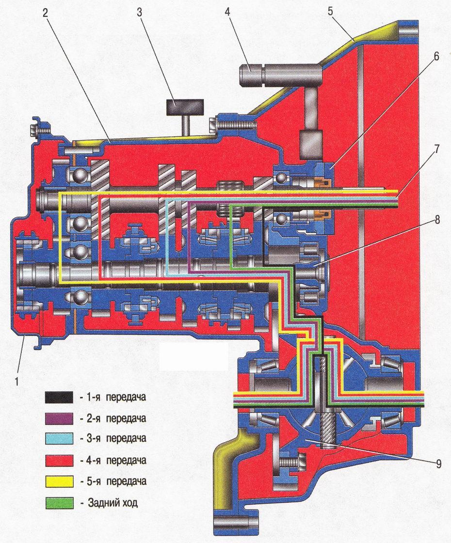 Принципиальная схема пятиступенчатой механической коробки передач