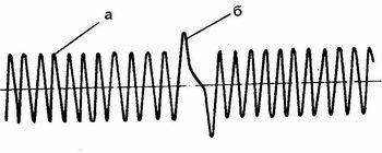 осциллограмма импульсов напряжения датчика положения коленчатого вала