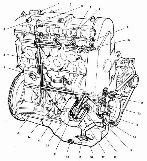Система смазки двигателя ваз 2110 ваз 2111 ваз 2112: 1 - канал в блоке цилиндров подачи масла в масляную магистраль...