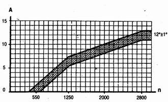 характеристики центробежного регулятора датчика-распределителя зажигания ваз 2110-ваз 2111-ваз 2112