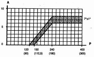 характеристика вакуумного регулятора датчика-распределителя зажигания ваз 2110-ваз 2111-ваз 2112