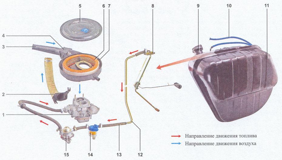 система питания карбюраторного двигателя автомобиля ваз 2107