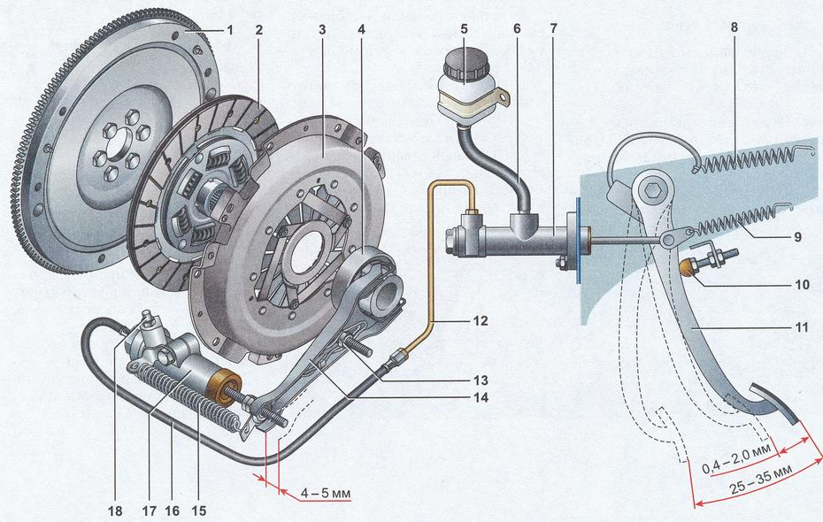 схема сцепления автомобиля ваз 2107