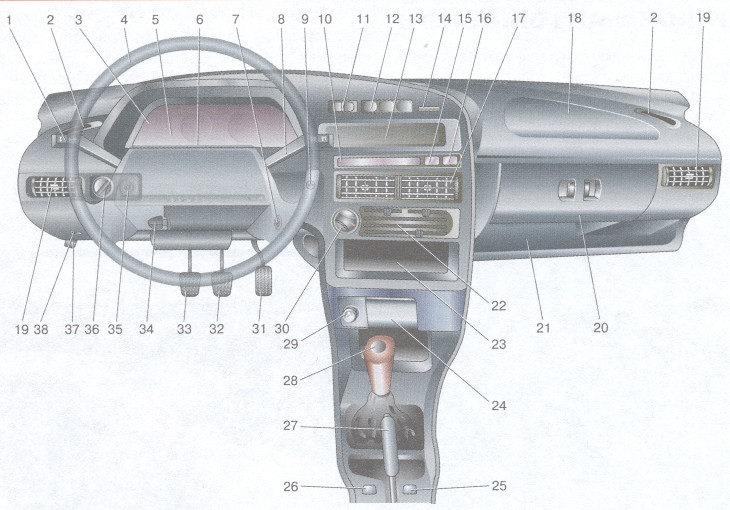 органы управления автомобиля с «европанелью» приборов