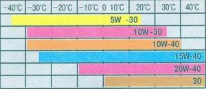 температурный диапазон применения универсальных моторных масел (по классификации SAE)