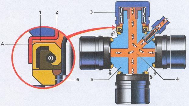 схема смазки карданного шарнира автомобиля Волга ГАЗ 31105