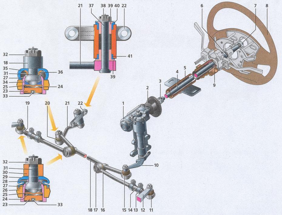 Схема рулевого управления на