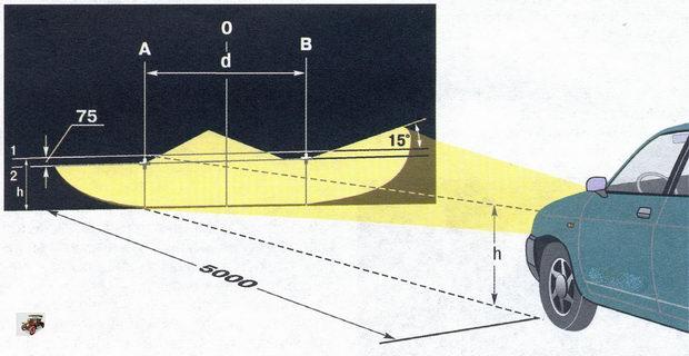 Схема регулировки света фар на автомобиле Лада Калина ВАЗ 1118