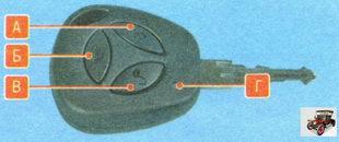 А - кнопка блокировки; Б - кнопка разблокировки замка крышки багажника; В - кнопка разблокировки; Г - индикатор состояния элемента питания