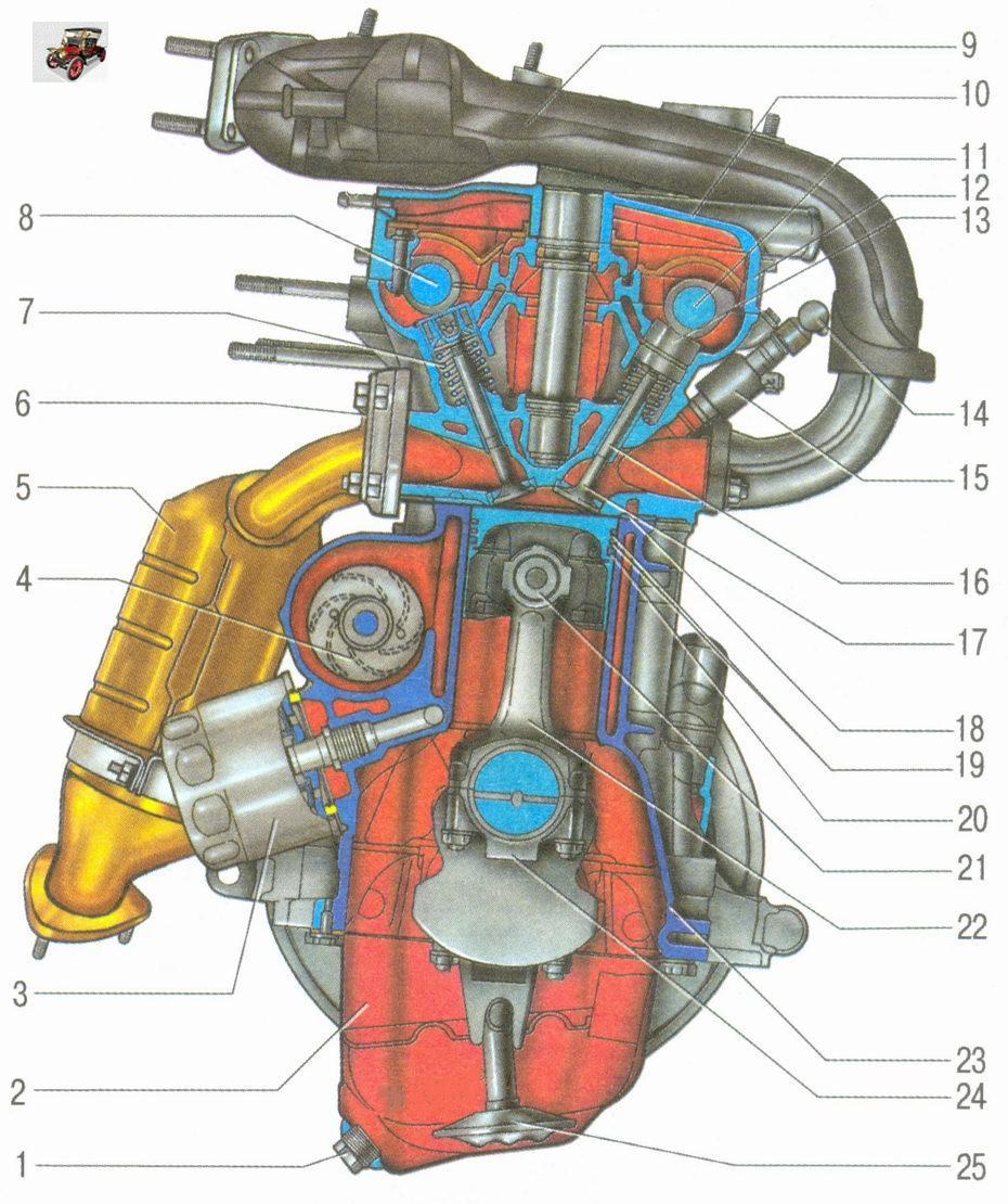 Поперечный разрез двигателя ВАЗ 21126 Лада Гранта ВАЗ 2190