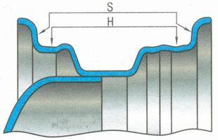 Поверхности измерения биения колесного диска