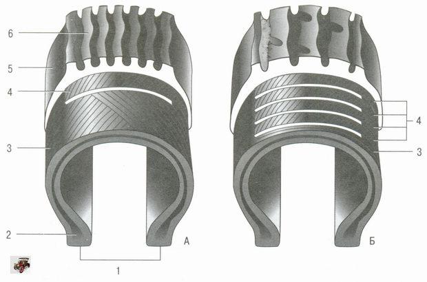 Виды каркаса шин (колес) Лада Гранта ВАЗ 2190