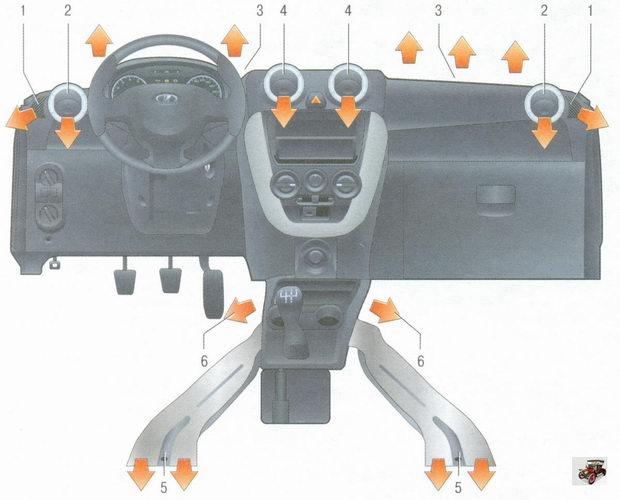 Распределение потоков воздуха из дефлекторов и воздуховодов системы отопления (кондиционирования) и вентиляции салона на автомобиле