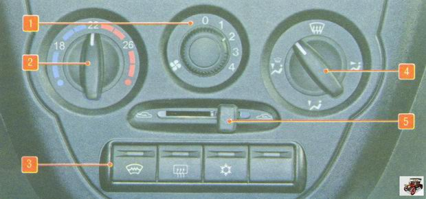 Блок управления системой отопления, кондиционирования и вентиляции на автомобиле