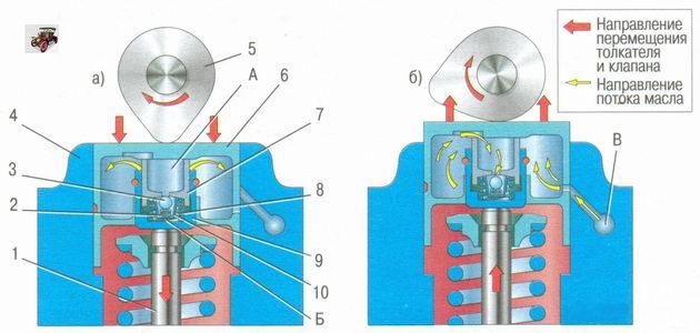 Схема работы гидротолкателя в клапанном механизме двигателя ВАЗ 21126