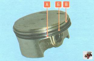 А - маслосъемное кольцо; Б - нижнее компрессионное кольцо; В - верхнее компрессионное кольцо