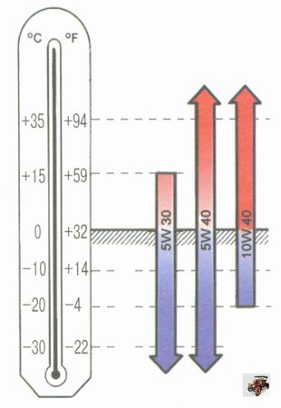 Рекомендации по подбору моторного масла для автомобиля Лада Гранта ВАЗ 2190 по вязкости в зависимости от климатических условий
