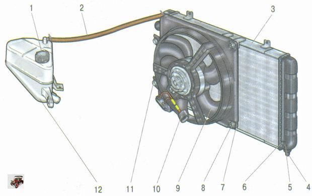 радиатор с электровентилятором и расширительный бачок