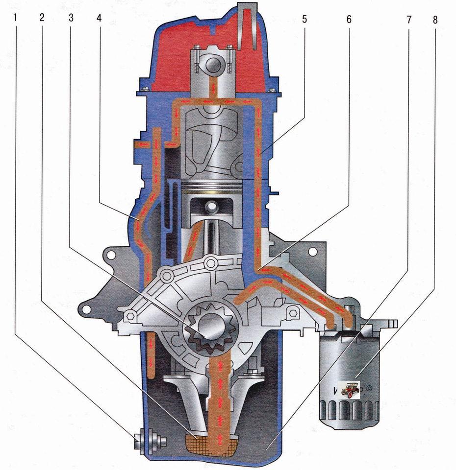 Система смазки двигателя Шкода Октавия А5