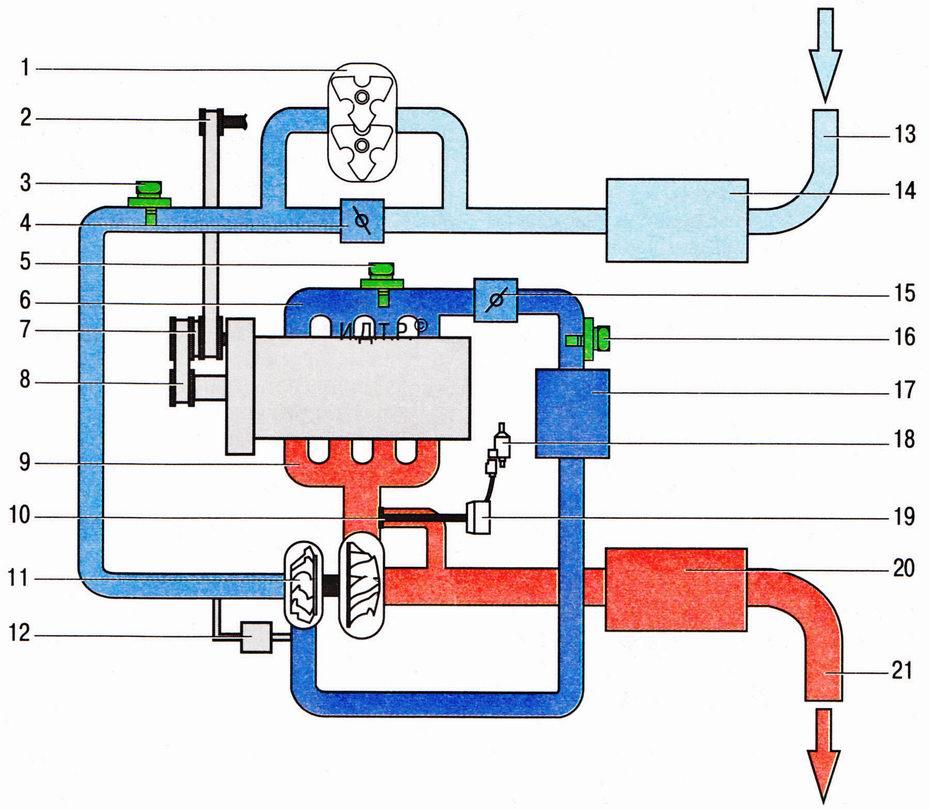 Принципиальная схема системы двойного нагнетания и воздуховодов всасываемого воздуха двигателя 1,4 л Шкода Октавия А5