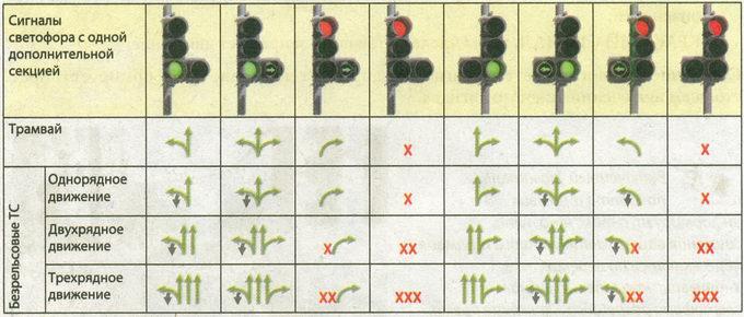 Разрешенные направления движения* при различных сигналах светофора с одной дополнительной секцией