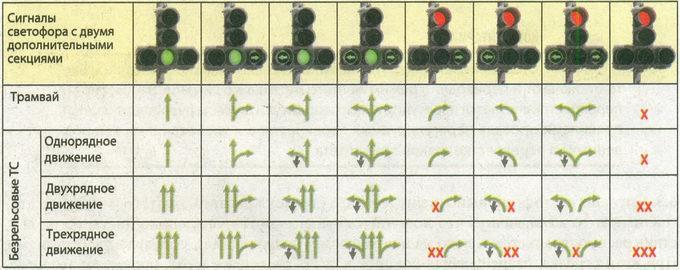 Разрешенные направления движения* при различных сигналах светофора с двумя дополнительными секциями