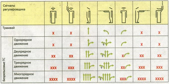 Разрешенные направления движения при различных сигналах регулировщика