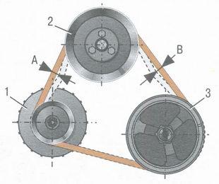 схема проверки натяжения ремня насоса системы охлаждения и генератора ваз 2106