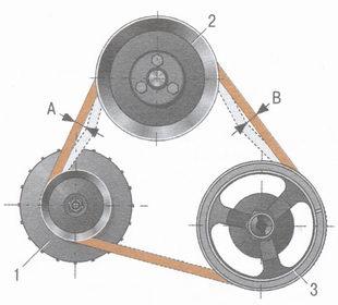 схема проверки натяжения ремня привода генератора ваз 2106
