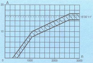 характеристика центробежного регулятора распределителя зажигания