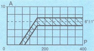 характеристика вакуумного регулятора распределителя зажигания