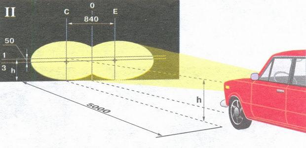 Схема регулировки внутренних